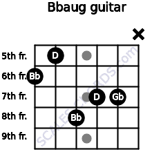 Bbaug for guitar on frets 6, 5, 8, 7, 7, x