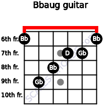 Bbaug for guitar on frets 6, 9, 8, 7, 7, 6