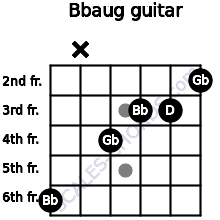 Bbaug for guitar on frets 6, x, 4, 3, 3, 2