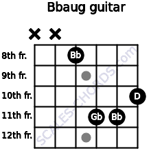 Bbaug for guitar on frets x, x, 8, 11, 11, 10