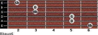 Bbaug6 for guitar on frets 6, 5, 5, 3, 3, 2