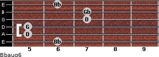 Bbaug6 for guitar on frets 6, 5, 5, 7, 7, 6