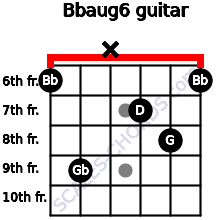 Bbaug6 for guitar on frets 6, 9, x, 7, 8, 6
