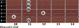 Bbaug6/11/D# for guitar on frets 11, 10, 12, 11, 11, 11