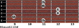 Bbaug6/11/D# for guitar on frets 11, 9, 12, 12, 11, 11