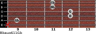 Bbaug6/11/Gb for guitar on frets x, 9, 12, 12, 11, 11