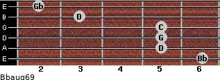 Bbaug6/9 for guitar on frets 6, 5, 5, 5, 3, 2