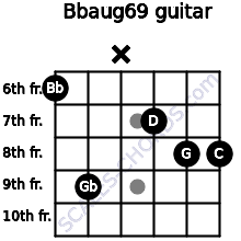 Bbaug6/9 for guitar on frets 6, 9, x, 7, 8, 8