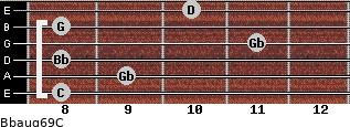 Bbaug6/9/C for guitar on frets 8, 9, 8, 11, 8, 10