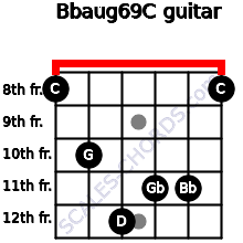 Bbaug6/9/C for guitar on frets 8, 10, 12, 11, 11, 8