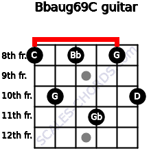Bbaug6/9/C for guitar on frets 8, 10, 8, 11, 8, 10