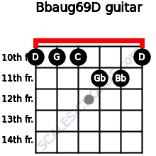 Bbaug6/9/D for guitar on frets 10, 10, 10, 11, 11, 10