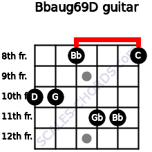 Bbaug6/9/D for guitar on frets 10, 10, 8, 11, 11, 8