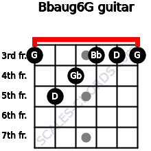 Bbaug6/G for guitar on frets 3, 5, 4, 3, 3, 3
