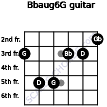 Bbaug6/G for guitar on frets 3, 5, 5, 3, 3, 2