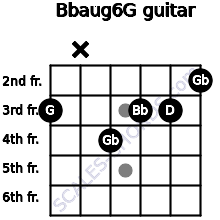 Bbaug6/G for guitar on frets 3, x, 4, 3, 3, 2