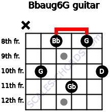 Bbaug6/G for guitar on frets x, 10, 8, 11, 8, 10