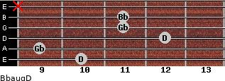 Bbaug/D for guitar on frets 10, 9, 12, 11, 11, x