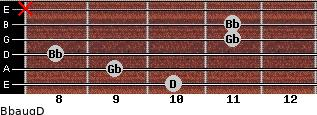 Bbaug/D for guitar on frets 10, 9, 8, 11, 11, x