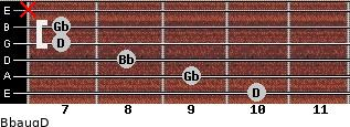 Bbaug/D for guitar on frets 10, 9, 8, 7, 7, x
