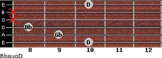 Bbaug/D for guitar on frets 10, 9, 8, x, x, 10