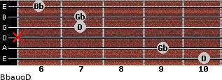 Bbaug/D for guitar on frets 10, 9, x, 7, 7, 6