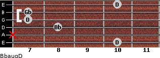 Bbaug/D for guitar on frets 10, x, 8, 7, 7, 10