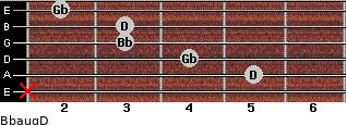 Bbaug/D for guitar on frets x, 5, 4, 3, 3, 2