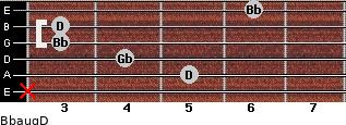 Bbaug/D for guitar on frets x, 5, 4, 3, 3, 6