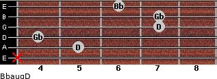 Bbaug/D for guitar on frets x, 5, 4, 7, 7, 6