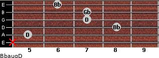 Bbaug/D for guitar on frets x, 5, 8, 7, 7, 6