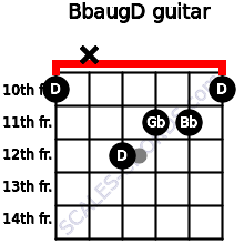 Bbaug/D for guitar on frets 10, x, 12, 11, 11, 10