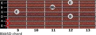 Bb(b5)/D for guitar on frets x, x, 12, 9, 11, 12