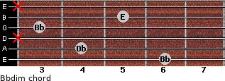 Bbdim for guitar on frets 6, 4, x, 3, 5, x