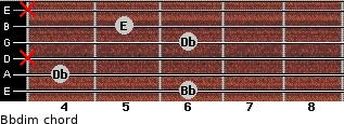 Bbdim for guitar on frets 6, 4, x, 6, 5, x