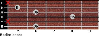 Bbdim for guitar on frets 6, x, 8, 6, 5, x