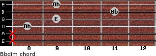 Bbdim for guitar on frets x, x, 8, 9, 11, 9