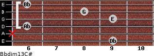 Bbdim13/C# for guitar on frets 9, x, 6, 9, 8, 6