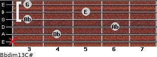 Bbdim13/C# for guitar on frets x, 4, 6, 3, 5, 3