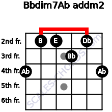 Bbdim7/Ab add(m2) for guitar on frets 4, 2, 2, 3, 2, 4