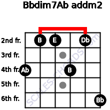 Bbdim7/Ab add(m2) for guitar on frets 4, 2, 2, 4, 2, 6