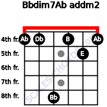 Bbdim7/Ab add(m2) for guitar on frets 4, 4, 8, 4, 5, 4