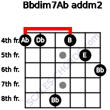 Bbdim7/Ab add(m2) for guitar on frets 4, 4, 8, 4, 5, 6