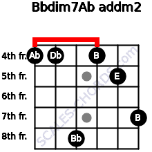 Bbdim7/Ab add(m2) for guitar on frets 4, 4, 8, 4, 5, 7