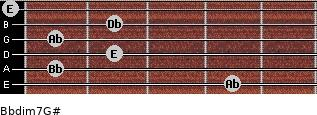 Bbdim7/G# for guitar on frets 4, 1, 2, 1, 2, 0