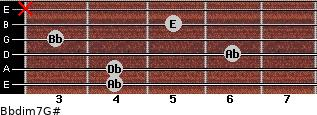 Bbdim7/G# for guitar on frets 4, 4, 6, 3, 5, x