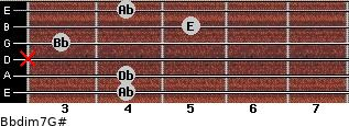 Bbdim7/G# for guitar on frets 4, 4, x, 3, 5, 4