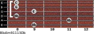 Bbdim9/11/13/Db for guitar on frets 9, 11, 8, 9, 8, 8