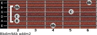 Bbdim9/Ab add(m2) for guitar on frets 4, 2, 2, 5, 2, 6