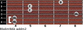 Bbdim9/Ab add(m2) for guitar on frets 4, 4, 8, 5, 5, 7